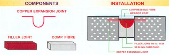 Fibre Expansion Joint Filler : Expansion filler joint kanta rubber pvt ltd