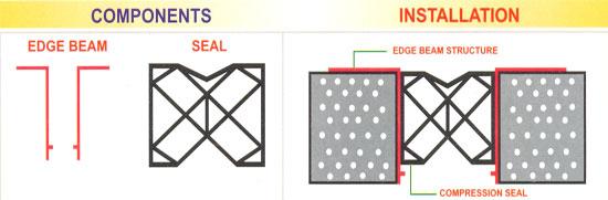 Elastomeric compression seal kanta rubber pvt ltd
