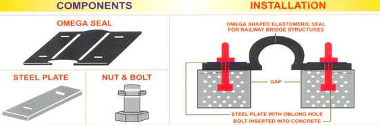 Main components are Omega Seals, Steel Plates and Nut & Bolts.